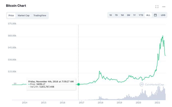 بیت کوین قیمت