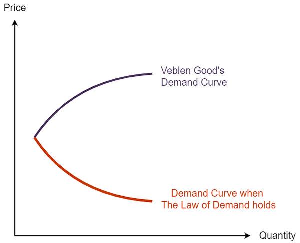 منحنی کاهش تقاضای بیت کوین قیمت